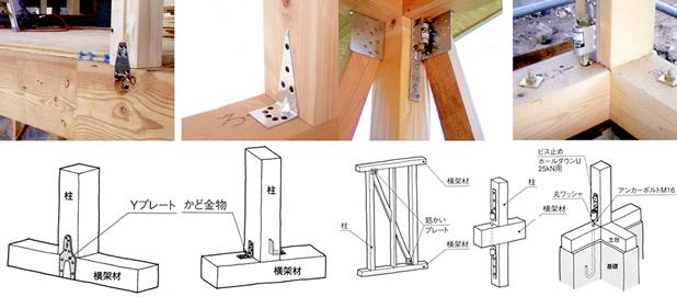 木造軸組工法(在来工法)とは