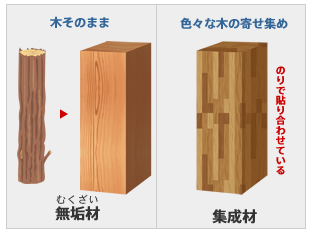 木造軸組工法(在来工法)の材料の特徴