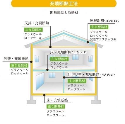 充填断熱工法(内壁断熱) グラスウール 住宅性能表示等級 等級3